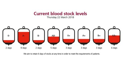 Urgent appeal for blood donations this Easter